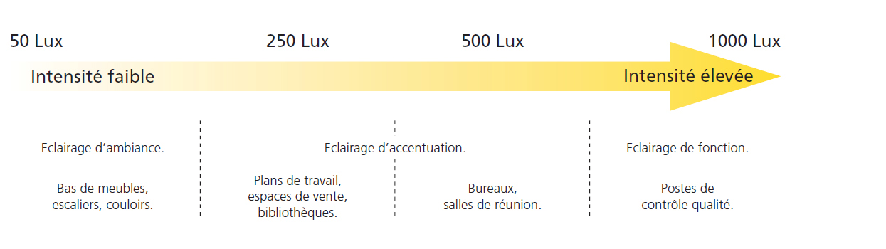 Diagramme lumineux