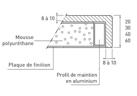 Composition d'un plan de travail en céramique